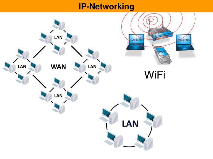 IP-Networking