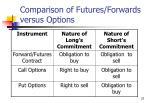 comparison of futures forwards versus options