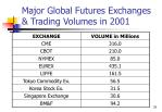 major global futures exchanges trading volumes in 2001