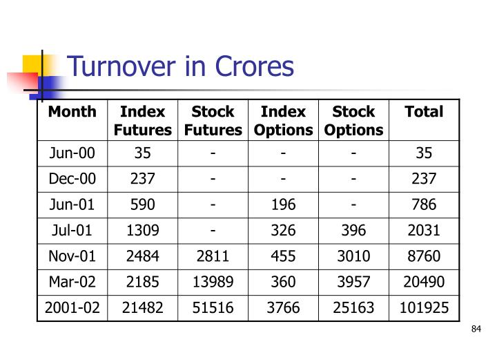 Turnover in Crores