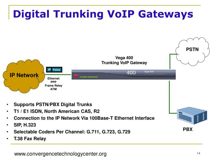 Digital Trunking VoIP Gateways