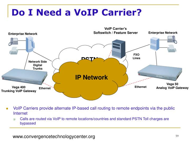 Do I Need a VoIP Carrier?