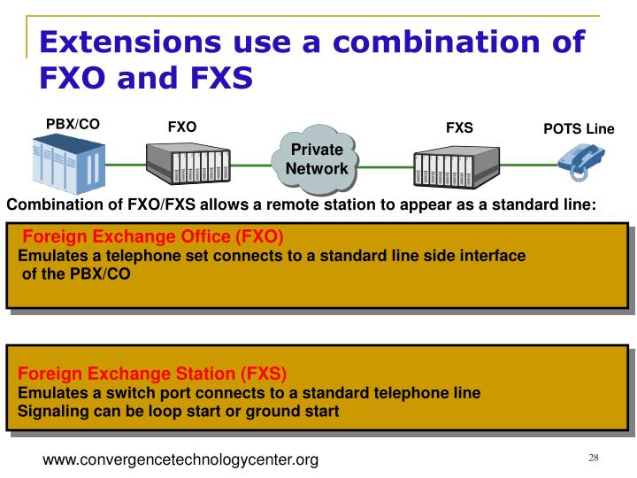 Extensions use a combination of FXO and FXS