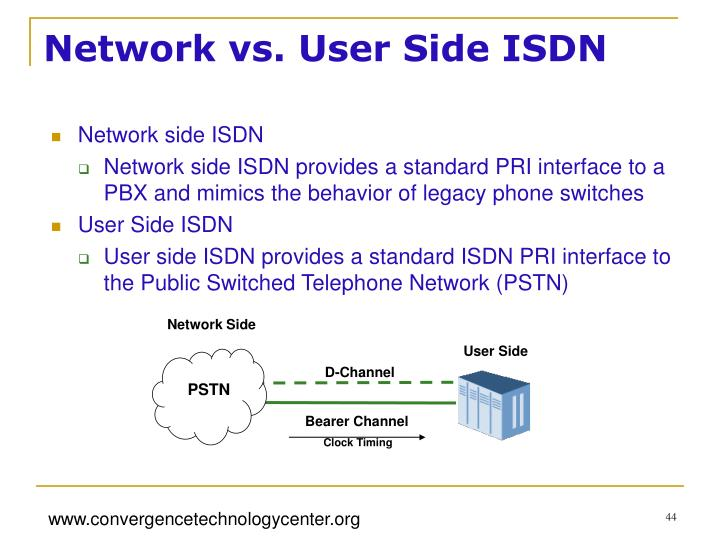 Network vs. User Side ISDN