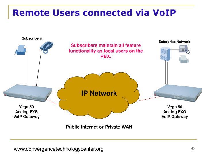 IP Network
