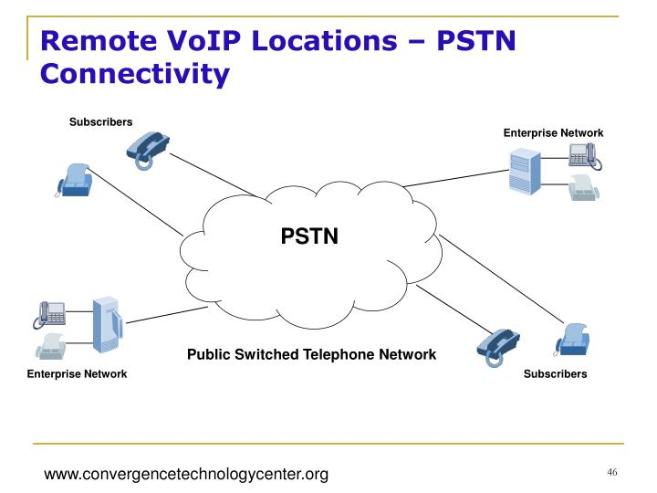 Remote VoIP Locations – PSTN Connectivity