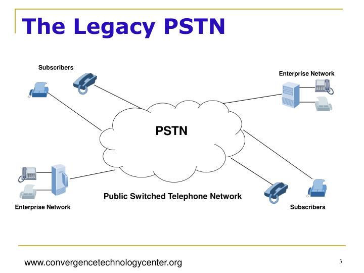 The Legacy PSTN