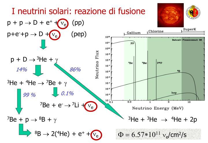 I neutrini solari: reazione di fusione