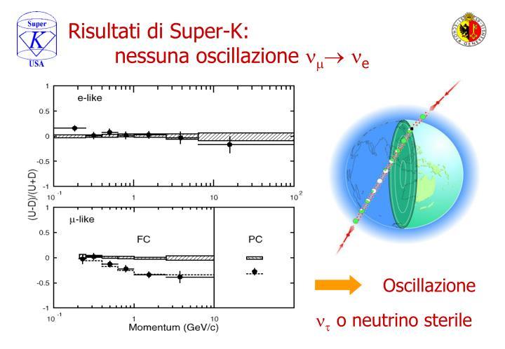 Risultati di Super-K:                             nessuna oscillazione