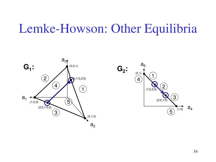 Lemke-Howson: Other Equilibria