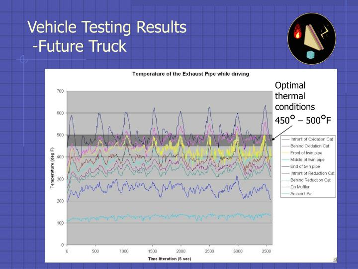 Vehicle Testing Results