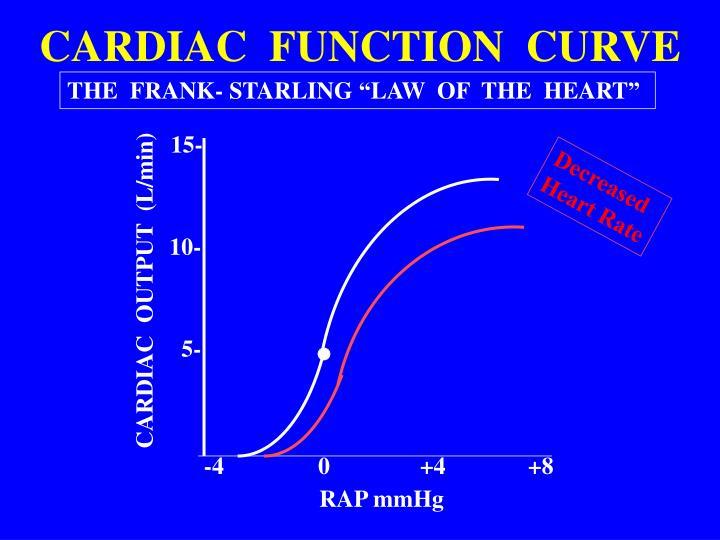 CARDIAC  FUNCTION  CURVE