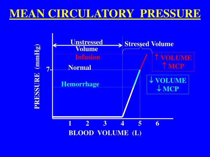 MEAN CIRCULATORY  PRESSURE