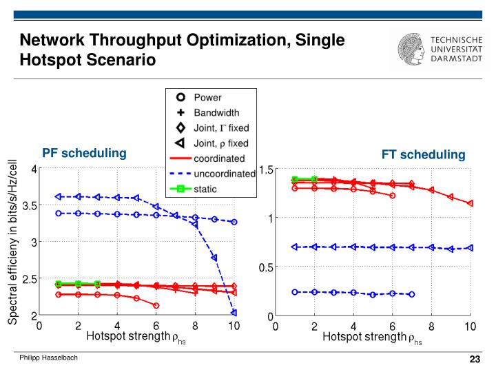 Network Throughput Optimization, Single Hotspot Scenario