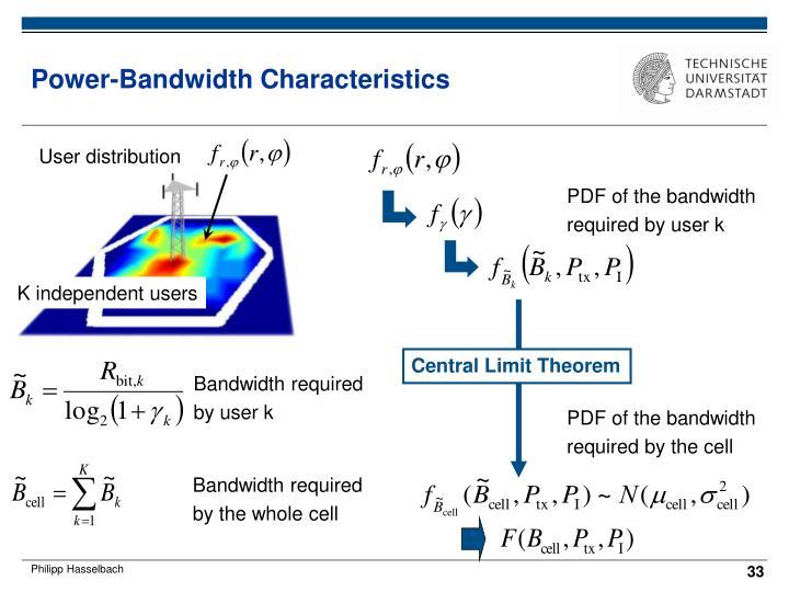 Power-Bandwidth Characteristics