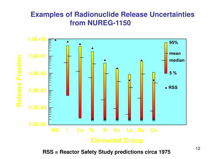 Examples of Radionuclide Release Uncertainties