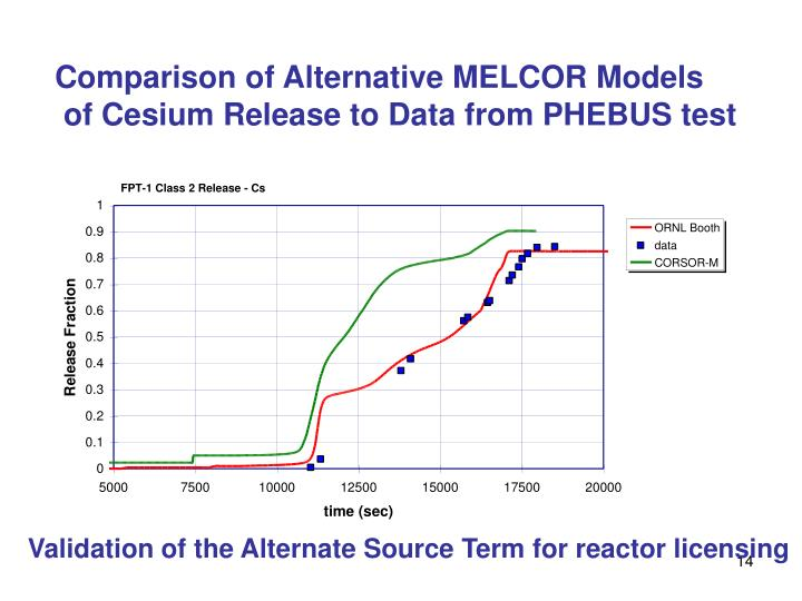 Comparison of Alternative MELCOR Models