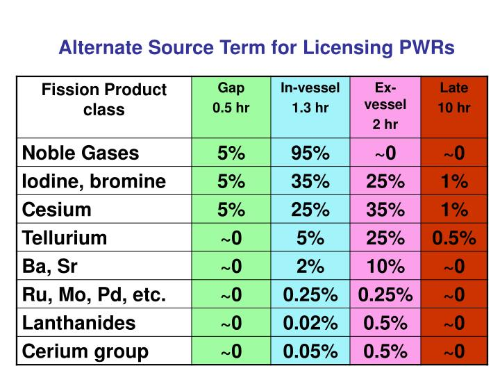 Alternate Source Term for Licensing PWRs