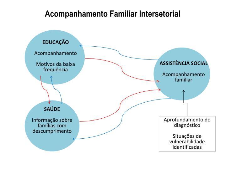 Acompanhamento Familiar Intersetorial