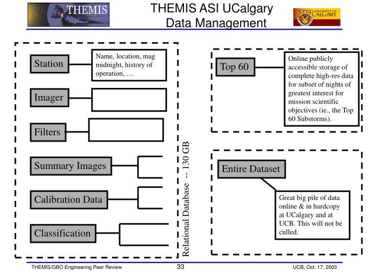 THEMIS ASI UCalgary Data Management