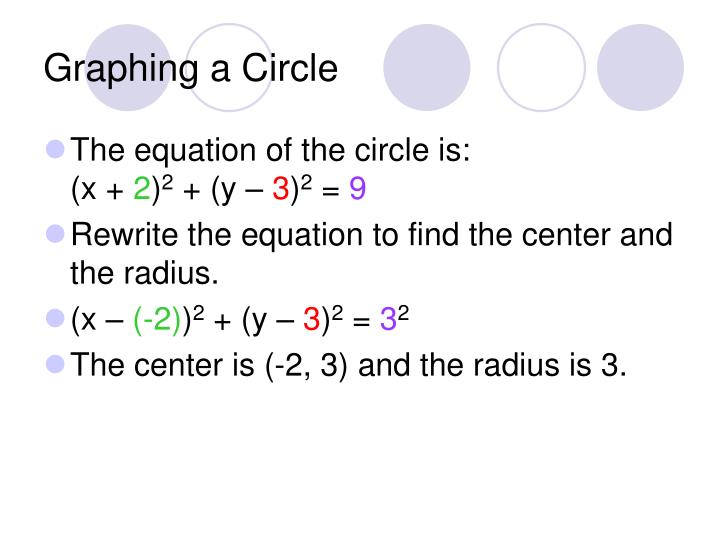 Graphing a Circle