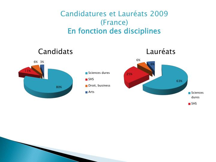 Candidatures et Lauréats 2009 (France)