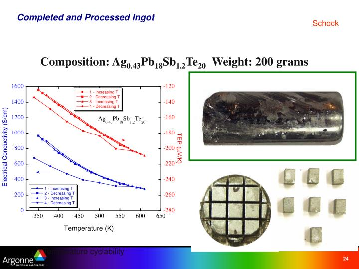 Completed and Processed Ingot