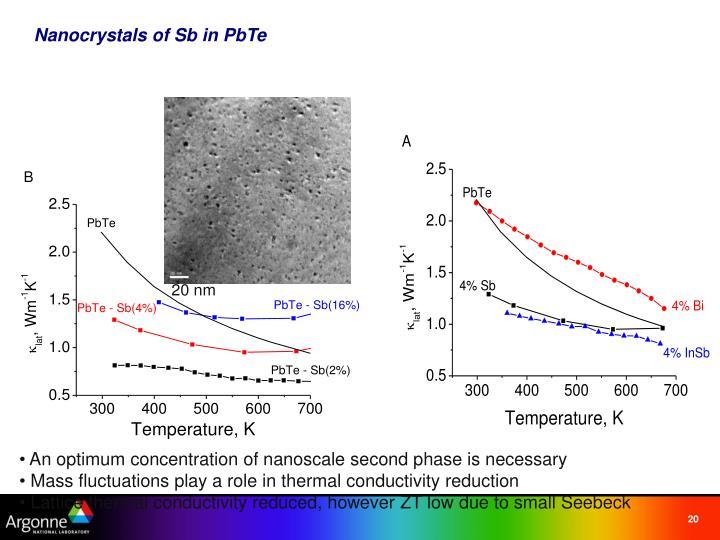 Nanocrystals of Sb in PbTe