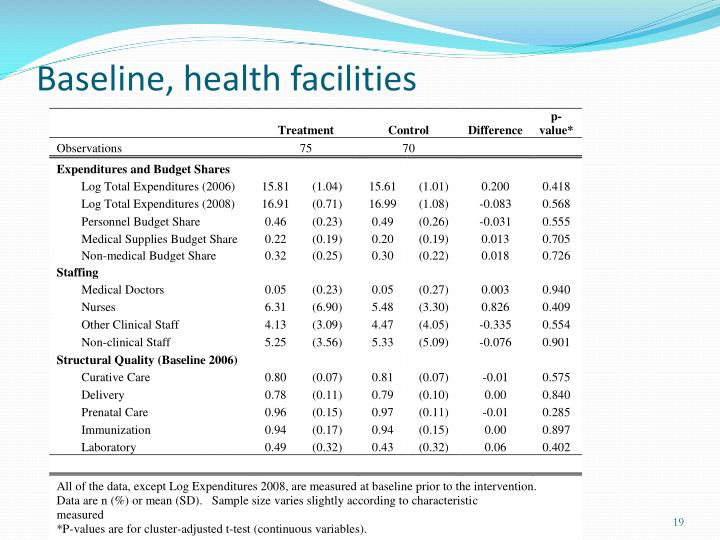 Baseline, health facilities