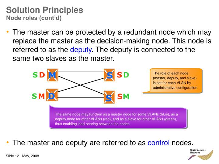The role of each node (master, deputy, and slave) is set for each VLAN by administrative configuration.
