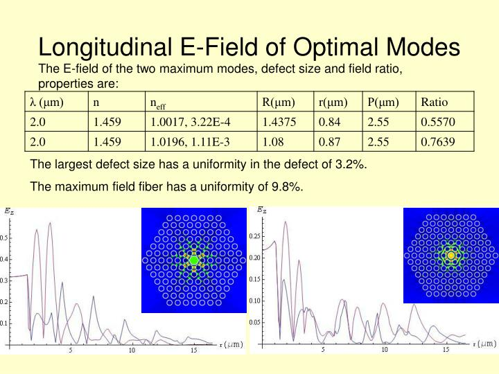 Longitudinal E-Field of Optimal Modes