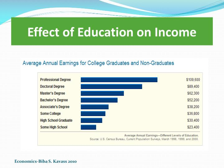 Effect of Education on Income