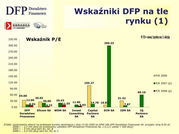 Wskaźniki DFP na tle rynku (1)