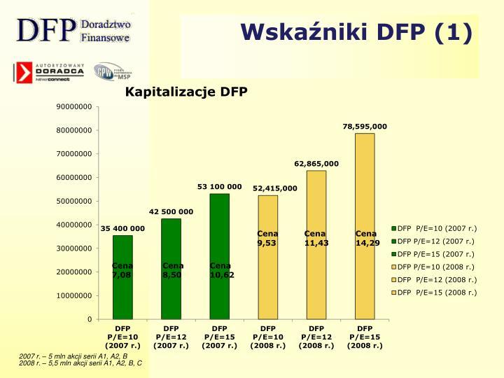 Wskaźniki DFP (1)