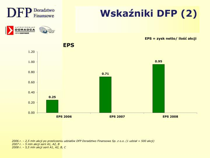 Wskaźniki DFP (2)