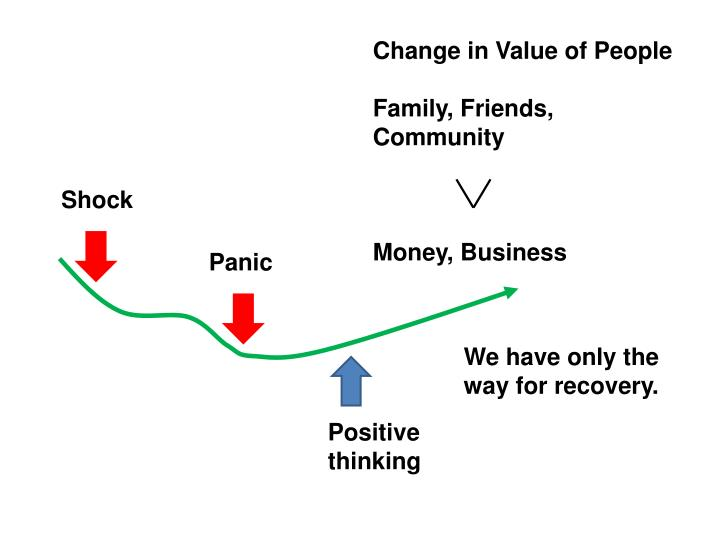 Change in Value of People