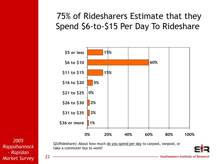 75% of Ridesharers Estimate that they