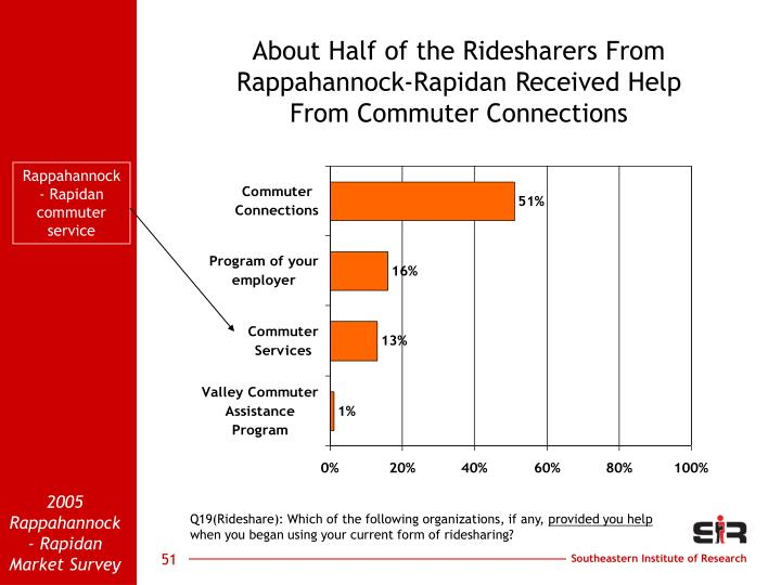 About Half of the Ridesharers From