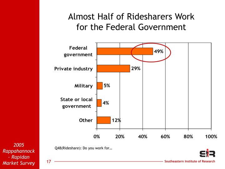 Almost Half of Ridesharers Work                           for the Federal Government