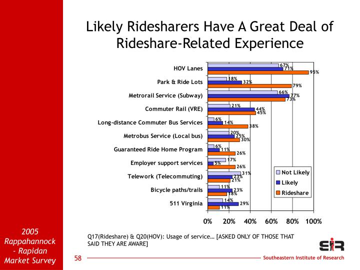 Likely Ridesharers Have A Great Deal of