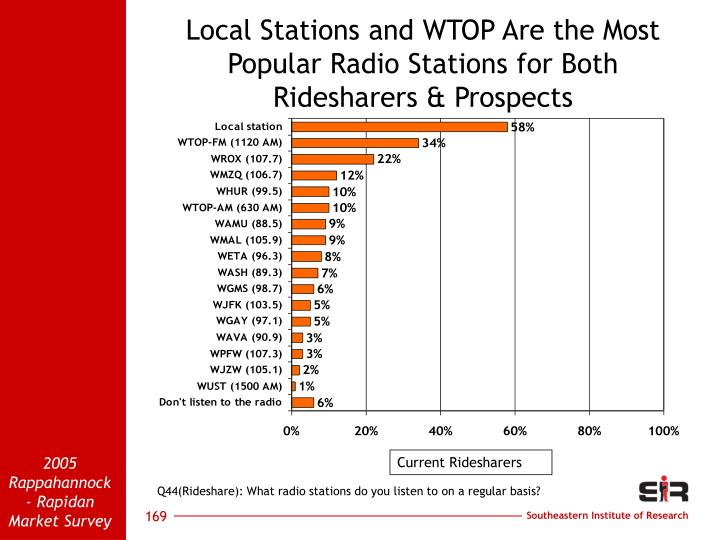 Local Stations and WTOP Are the Most Popular Radio Stations for Both Ridesharers & Prospects