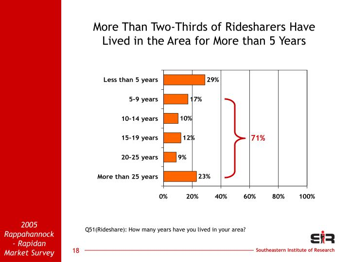 More Than Two-Thirds of Ridesharers Have                 Lived in the Area for More than 5 Years