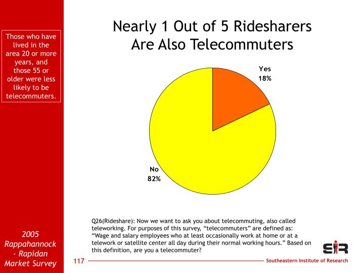Nearly 1 Out of 5 Ridesharers
