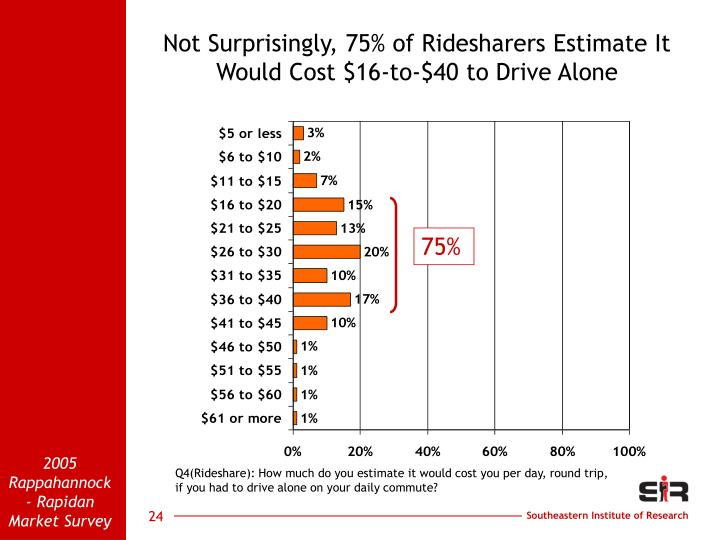 Not Surprisingly, 75% of Ridesharers Estimate It Would Cost $16-to-$40 to Drive Alone