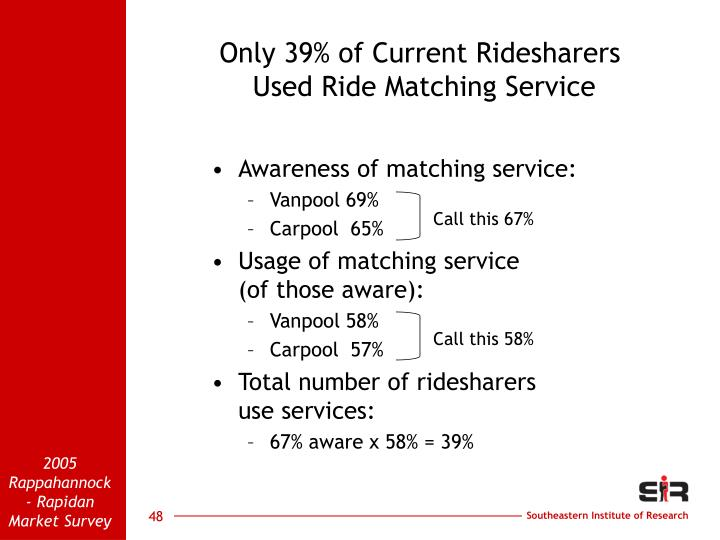 Only 39% of Current Ridesharers