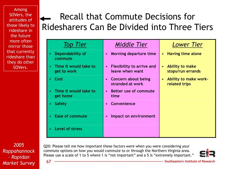 Among SOVers, the attitudes of those likely to rideshare in the future more often mirror those that currently rideshare than they do other SOVers.