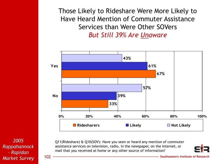 Those Likely to Rideshare Were More Likely to                      Have Heard Mention of Commuter Assistance                Services than Were Other SOVers