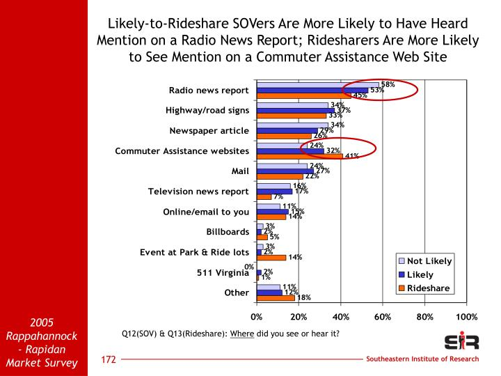 Likely-to-Rideshare SOVers Are More Likely to Have Heard Mention on a Radio News Report; Ridesharers Are More Likely to See Mention on a Commuter Assistance Web Site