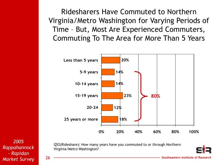 Ridesharers Have Commuted to Northern Virginia/Metro Washington for Varying Periods of Time – But, Most Are Experienced Commuters, Commuting To The Area for More Than 5 Years
