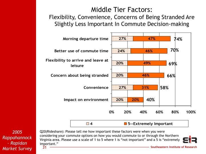 Middle Tier Factors: